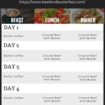Beef and Butter Fast Challenge Meal Plan (Printable)