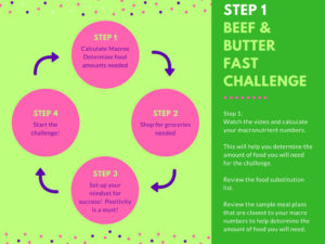 How Do I Prepare Ahead of Time for the Beef and Butter Fast Challenge?