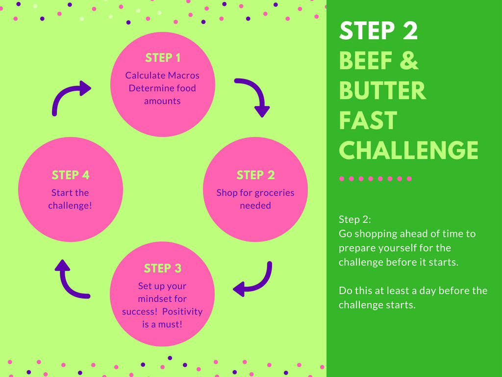 How Do I Prepare Ahead of Time for the Beef and Butter Fast Challenge? Step 2